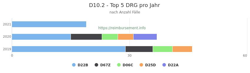 D10.2 Verteilung und Anzahl der zuordnungsrelevanten Fallpauschalen (DRG) zur Hauptdiagnose (ICD-10 Codes) pro Jahr