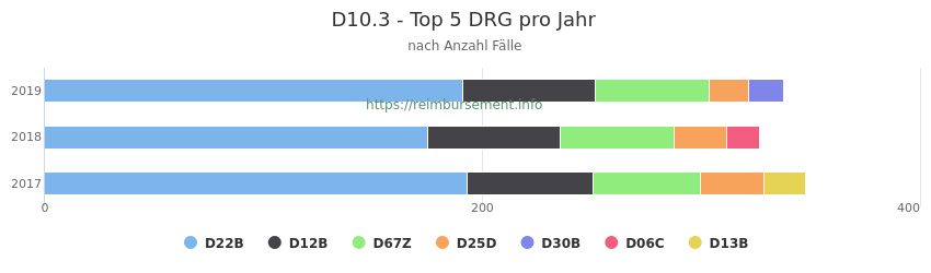 D10.3 Verteilung und Anzahl der zuordnungsrelevanten Fallpauschalen (DRG) zur Hauptdiagnose (ICD-10 Codes) pro Jahr