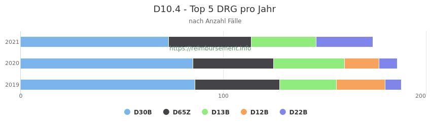 D10.4 Verteilung und Anzahl der zuordnungsrelevanten Fallpauschalen (DRG) zur Hauptdiagnose (ICD-10 Codes) pro Jahr