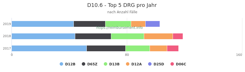 D10.6 Verteilung und Anzahl der zuordnungsrelevanten Fallpauschalen (DRG) zur Hauptdiagnose (ICD-10 Codes) pro Jahr