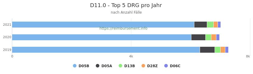 D11.0 Verteilung und Anzahl der zuordnungsrelevanten Fallpauschalen (DRG) zur Hauptdiagnose (ICD-10 Codes) pro Jahr