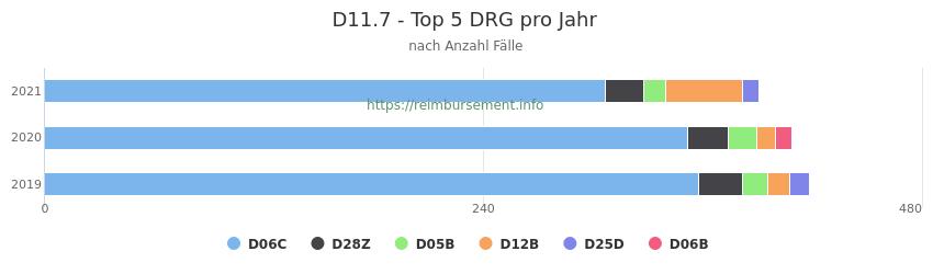 D11.7 Verteilung und Anzahl der zuordnungsrelevanten Fallpauschalen (DRG) zur Hauptdiagnose (ICD-10 Codes) pro Jahr