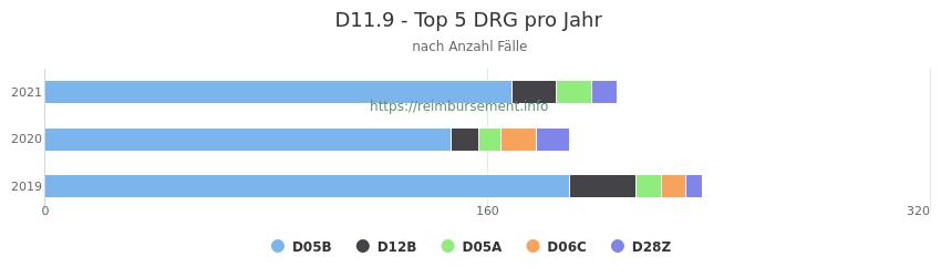 D11.9 Verteilung und Anzahl der zuordnungsrelevanten Fallpauschalen (DRG) zur Hauptdiagnose (ICD-10 Codes) pro Jahr
