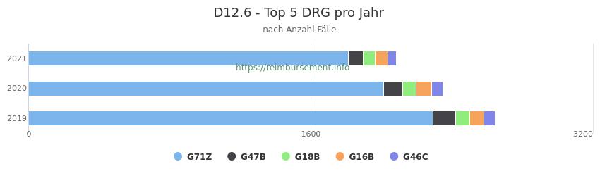 D12.6 Verteilung und Anzahl der zuordnungsrelevanten Fallpauschalen (DRG) zur Hauptdiagnose (ICD-10 Codes) pro Jahr
