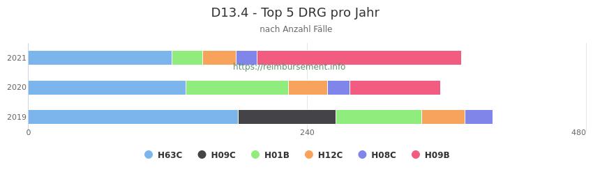 D13.4 Verteilung und Anzahl der zuordnungsrelevanten Fallpauschalen (DRG) zur Hauptdiagnose (ICD-10 Codes) pro Jahr