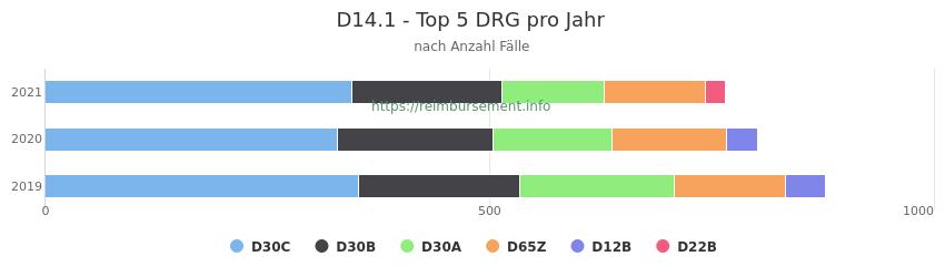 D14.1 Verteilung und Anzahl der zuordnungsrelevanten Fallpauschalen (DRG) zur Hauptdiagnose (ICD-10 Codes) pro Jahr