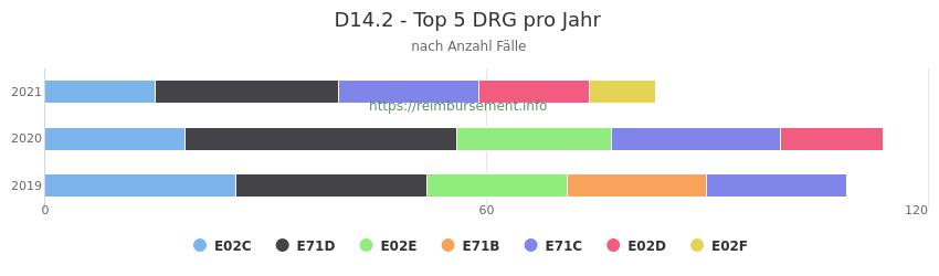 D14.2 Verteilung und Anzahl der zuordnungsrelevanten Fallpauschalen (DRG) zur Hauptdiagnose (ICD-10 Codes) pro Jahr