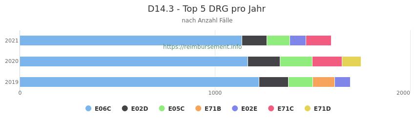 D14.3 Verteilung und Anzahl der zuordnungsrelevanten Fallpauschalen (DRG) zur Hauptdiagnose (ICD-10 Codes) pro Jahr