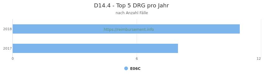 D14.4 Verteilung und Anzahl der zuordnungsrelevanten Fallpauschalen (DRG) zur Hauptdiagnose (ICD-10 Codes) pro Jahr