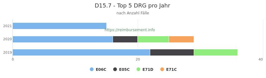D15.7 Verteilung und Anzahl der zuordnungsrelevanten Fallpauschalen (DRG) zur Hauptdiagnose (ICD-10 Codes) pro Jahr