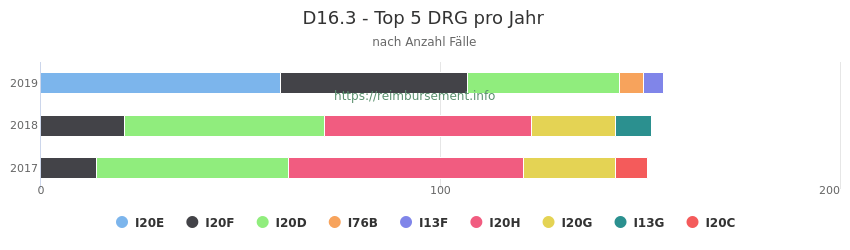D16.3 Verteilung und Anzahl der zuordnungsrelevanten Fallpauschalen (DRG) zur Hauptdiagnose (ICD-10 Codes) pro Jahr