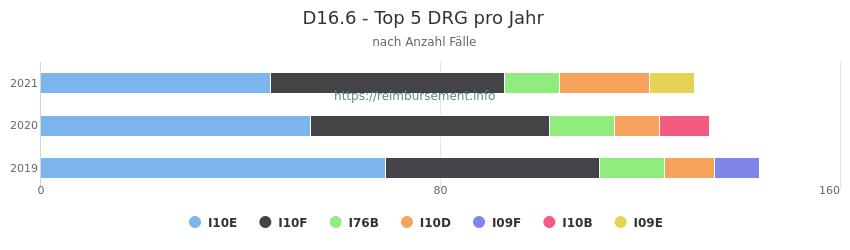 D16.6 Verteilung und Anzahl der zuordnungsrelevanten Fallpauschalen (DRG) zur Hauptdiagnose (ICD-10 Codes) pro Jahr