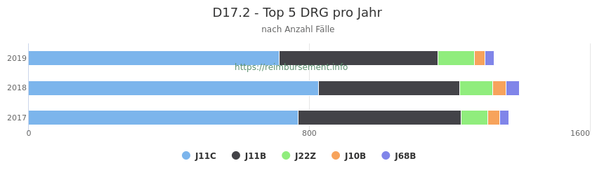 D17.2 Verteilung und Anzahl der zuordnungsrelevanten Fallpauschalen (DRG) zur Hauptdiagnose (ICD-10 Codes) pro Jahr