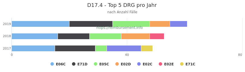 D17.4 Verteilung und Anzahl der zuordnungsrelevanten Fallpauschalen (DRG) zur Hauptdiagnose (ICD-10 Codes) pro Jahr