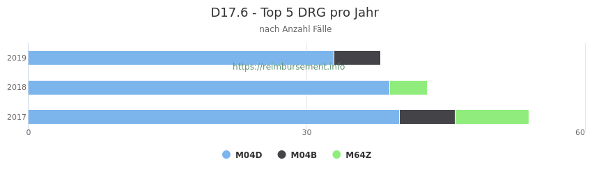 D17.6 Verteilung und Anzahl der zuordnungsrelevanten Fallpauschalen (DRG) zur Hauptdiagnose (ICD-10 Codes) pro Jahr