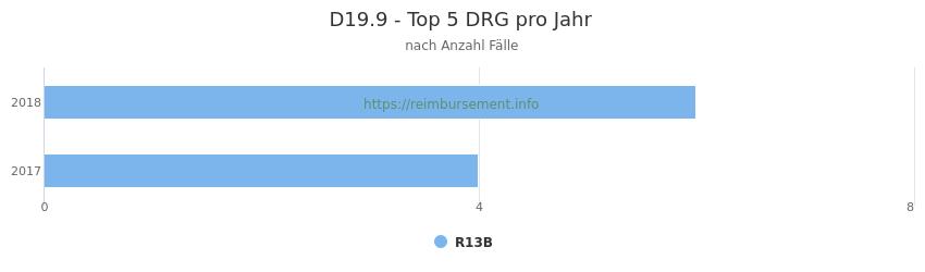 D19.9 Verteilung und Anzahl der zuordnungsrelevanten Fallpauschalen (DRG) zur Hauptdiagnose (ICD-10 Codes) pro Jahr