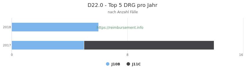 D22.0 Verteilung und Anzahl der zuordnungsrelevanten Fallpauschalen (DRG) zur Hauptdiagnose (ICD-10 Codes) pro Jahr