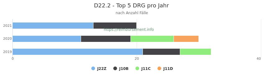 D22.2 Verteilung und Anzahl der zuordnungsrelevanten Fallpauschalen (DRG) zur Hauptdiagnose (ICD-10 Codes) pro Jahr