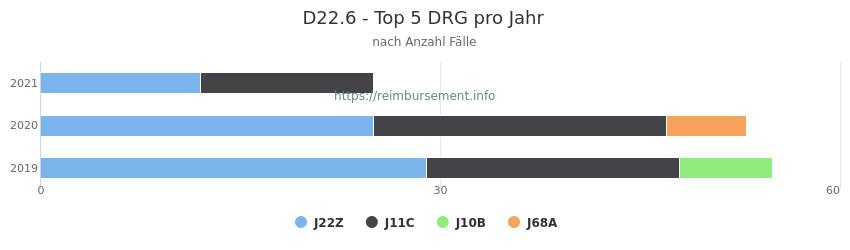 D22.6 Verteilung und Anzahl der zuordnungsrelevanten Fallpauschalen (DRG) zur Hauptdiagnose (ICD-10 Codes) pro Jahr