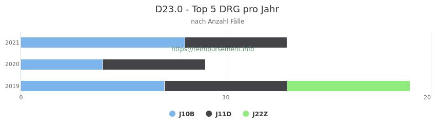 D23.0 Verteilung und Anzahl der zuordnungsrelevanten Fallpauschalen (DRG) zur Hauptdiagnose (ICD-10 Codes) pro Jahr