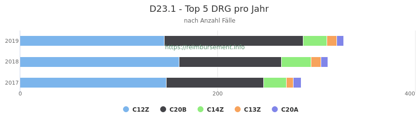 D23.1 Verteilung und Anzahl der zuordnungsrelevanten Fallpauschalen (DRG) zur Hauptdiagnose (ICD-10 Codes) pro Jahr
