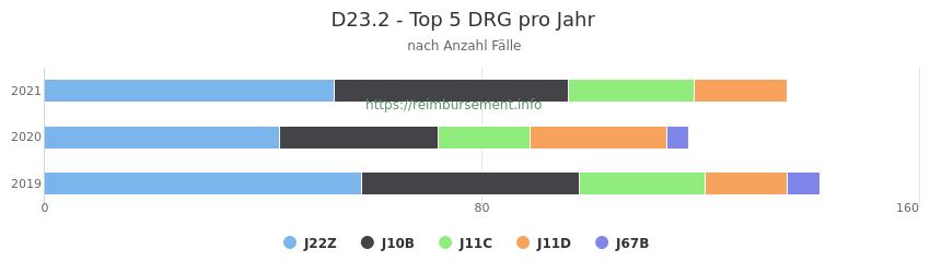 D23.2 Verteilung und Anzahl der zuordnungsrelevanten Fallpauschalen (DRG) zur Hauptdiagnose (ICD-10 Codes) pro Jahr