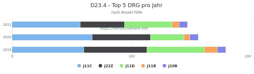 D23.4 Verteilung und Anzahl der zuordnungsrelevanten Fallpauschalen (DRG) zur Hauptdiagnose (ICD-10 Codes) pro Jahr