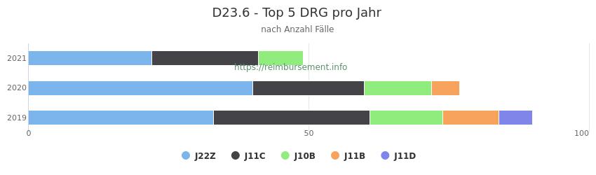 D23.6 Verteilung und Anzahl der zuordnungsrelevanten Fallpauschalen (DRG) zur Hauptdiagnose (ICD-10 Codes) pro Jahr
