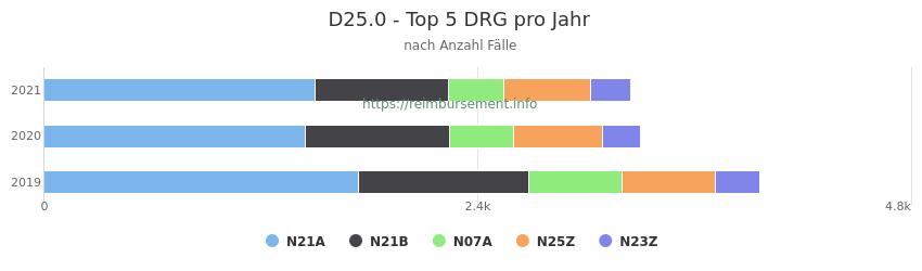 D25.0 Verteilung und Anzahl der zuordnungsrelevanten Fallpauschalen (DRG) zur Hauptdiagnose (ICD-10 Codes) pro Jahr