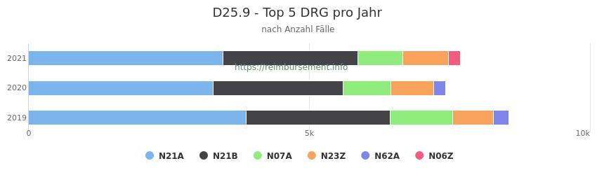 D25.9 Verteilung und Anzahl der zuordnungsrelevanten Fallpauschalen (DRG) zur Hauptdiagnose (ICD-10 Codes) pro Jahr