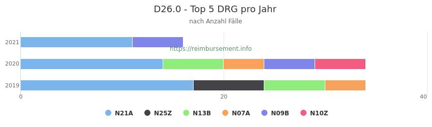 D26.0 Verteilung und Anzahl der zuordnungsrelevanten Fallpauschalen (DRG) zur Hauptdiagnose (ICD-10 Codes) pro Jahr