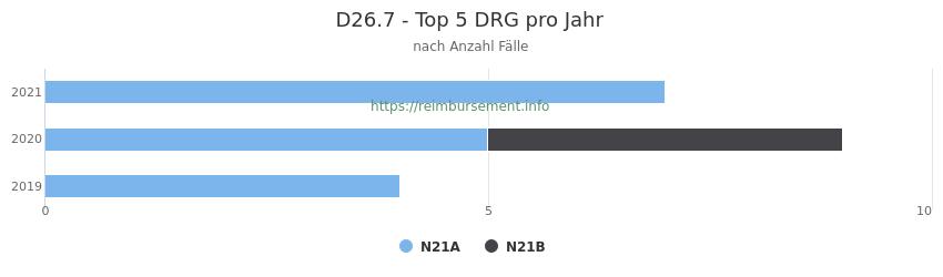 D26.7 Verteilung und Anzahl der zuordnungsrelevanten Fallpauschalen (DRG) zur Hauptdiagnose (ICD-10 Codes) pro Jahr