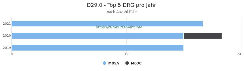 D29.0 Verteilung und Anzahl der zuordnungsrelevanten Fallpauschalen (DRG) zur Hauptdiagnose (ICD-10 Codes) pro Jahr