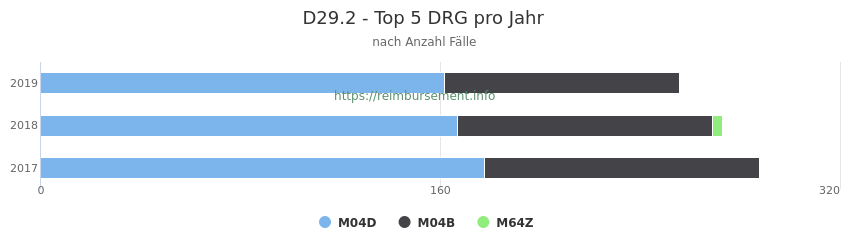 D29.2 Verteilung und Anzahl der zuordnungsrelevanten Fallpauschalen (DRG) zur Hauptdiagnose (ICD-10 Codes) pro Jahr
