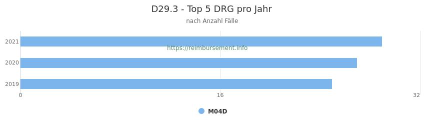 D29.3 Verteilung und Anzahl der zuordnungsrelevanten Fallpauschalen (DRG) zur Hauptdiagnose (ICD-10 Codes) pro Jahr