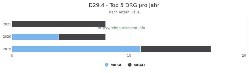 D29.4 Verteilung und Anzahl der zuordnungsrelevanten Fallpauschalen (DRG) zur Hauptdiagnose (ICD-10 Codes) pro Jahr