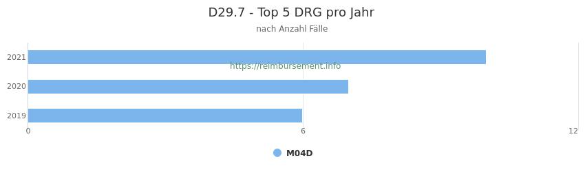 D29.7 Verteilung und Anzahl der zuordnungsrelevanten Fallpauschalen (DRG) zur Hauptdiagnose (ICD-10 Codes) pro Jahr