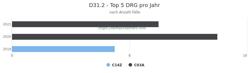 D31.2 Verteilung und Anzahl der zuordnungsrelevanten Fallpauschalen (DRG) zur Hauptdiagnose (ICD-10 Codes) pro Jahr