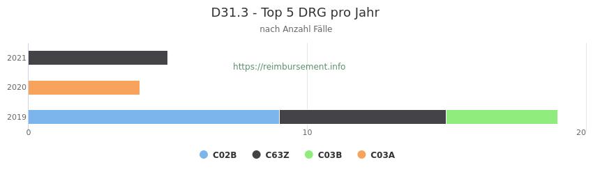 D31.3 Verteilung und Anzahl der zuordnungsrelevanten Fallpauschalen (DRG) zur Hauptdiagnose (ICD-10 Codes) pro Jahr