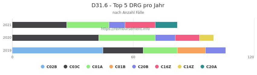D31.6 Verteilung und Anzahl der zuordnungsrelevanten Fallpauschalen (DRG) zur Hauptdiagnose (ICD-10 Codes) pro Jahr