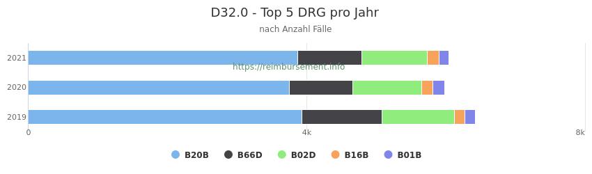 D32.0 Verteilung und Anzahl der zuordnungsrelevanten Fallpauschalen (DRG) zur Hauptdiagnose (ICD-10 Codes) pro Jahr