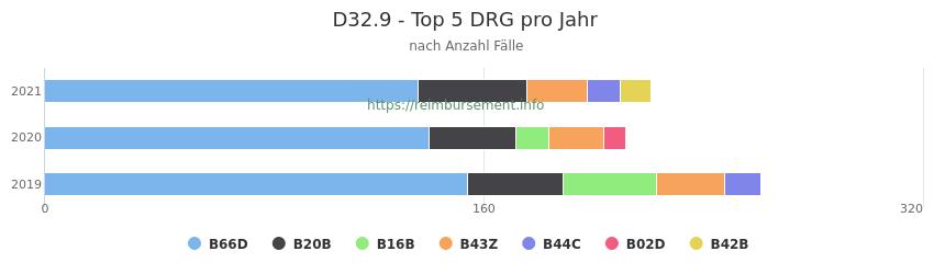 D32.9 Verteilung und Anzahl der zuordnungsrelevanten Fallpauschalen (DRG) zur Hauptdiagnose (ICD-10 Codes) pro Jahr
