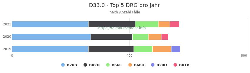 D33.0 Verteilung und Anzahl der zuordnungsrelevanten Fallpauschalen (DRG) zur Hauptdiagnose (ICD-10 Codes) pro Jahr