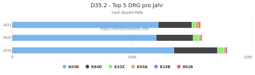 D35.2 Verteilung und Anzahl der zuordnungsrelevanten Fallpauschalen (DRG) zur Hauptdiagnose (ICD-10 Codes) pro Jahr