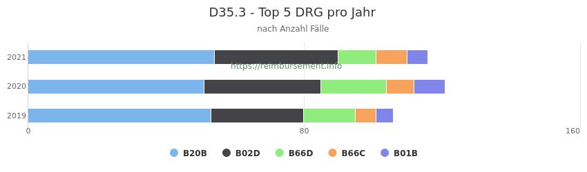 D35.3 Verteilung und Anzahl der zuordnungsrelevanten Fallpauschalen (DRG) zur Hauptdiagnose (ICD-10 Codes) pro Jahr