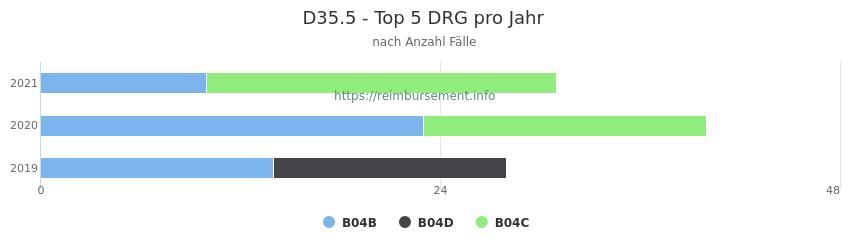 D35.5 Verteilung und Anzahl der zuordnungsrelevanten Fallpauschalen (DRG) zur Hauptdiagnose (ICD-10 Codes) pro Jahr