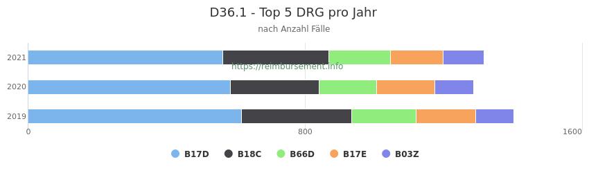 D36.1 Verteilung und Anzahl der zuordnungsrelevanten Fallpauschalen (DRG) zur Hauptdiagnose (ICD-10 Codes) pro Jahr