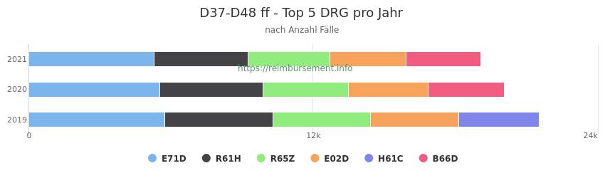 D37-D48 Verteilung und Anzahl der zuordnungsrelevanten Fallpauschalen (DRG) zur Hauptdiagnose (ICD-10 Codes) pro Jahr