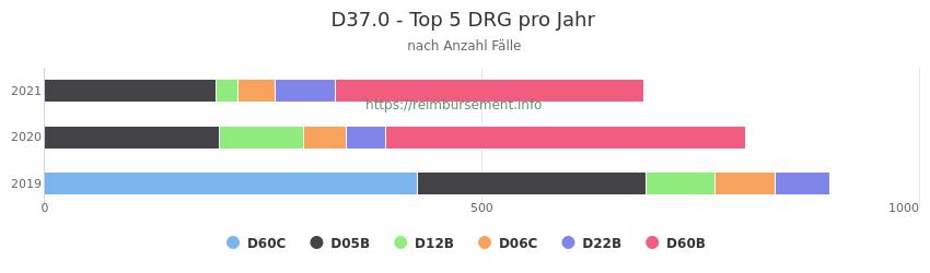 D37.0 Verteilung und Anzahl der zuordnungsrelevanten Fallpauschalen (DRG) zur Hauptdiagnose (ICD-10 Codes) pro Jahr