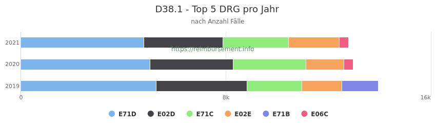 D38.1 Verteilung und Anzahl der zuordnungsrelevanten Fallpauschalen (DRG) zur Hauptdiagnose (ICD-10 Codes) pro Jahr